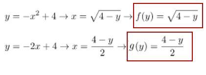 Persamaan f(y) dan g(y)