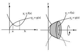 volume benda putar dibatasi dua kurva diputar mengelilingi sumbu x