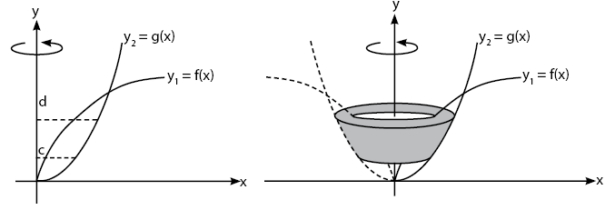 volume benda putar dibatasi dua kurva dan diputar mengelilingi sumbu y