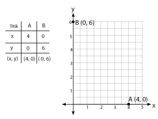 Cara Menggambar Persamaan Linear