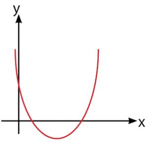 Sketsa Grafik