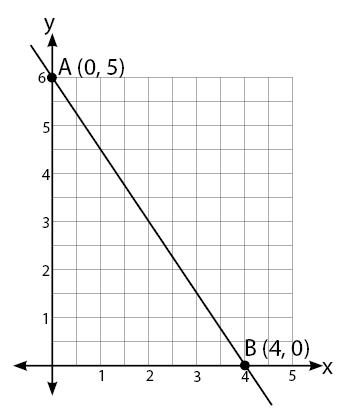 Persamaan Linear Berupa Garis Lurus