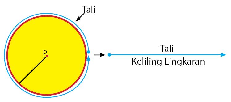 Tali Keliling Lingkaran