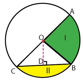unsur-unsur, keliling, dan luas lingkaran