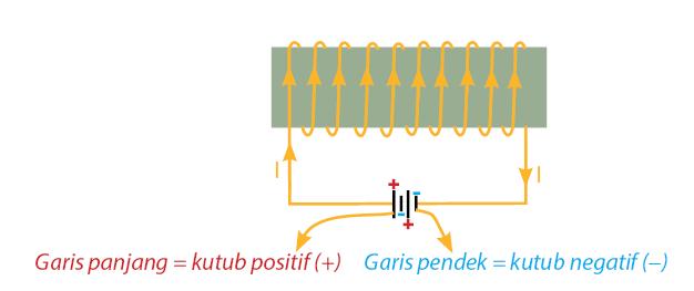 Cara Membuat Magnet Elektromagnet