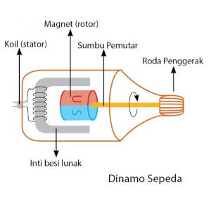 Penerpan Induksi Elektromagnetik pada Dinamo Sepeda