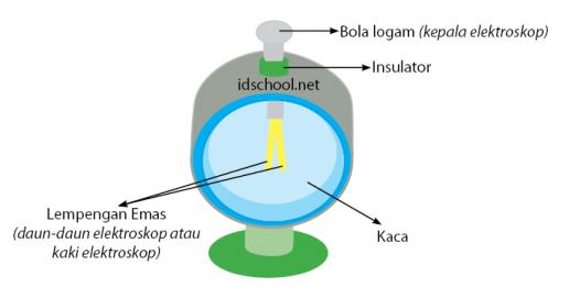 Elektroskop dan keterangannya