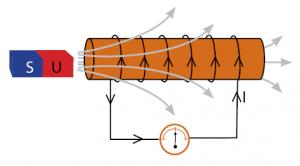faktor yang mempengaruhi besarnya ggl induksi elektromagnetik