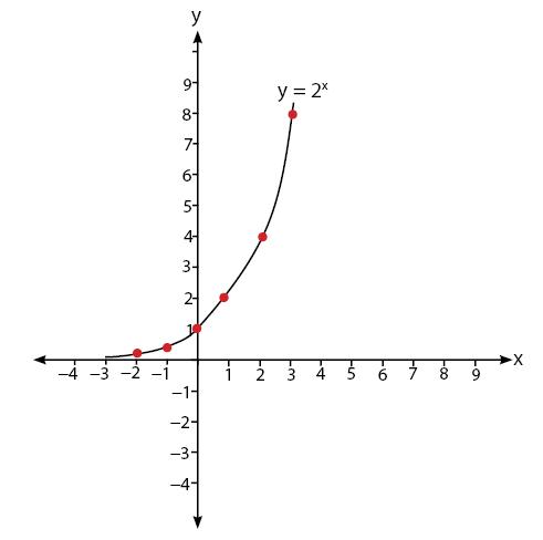 grafik fungsi eksponen