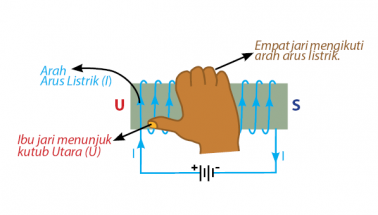 kaidah tangan kanan untuk menentukan kutub magnet