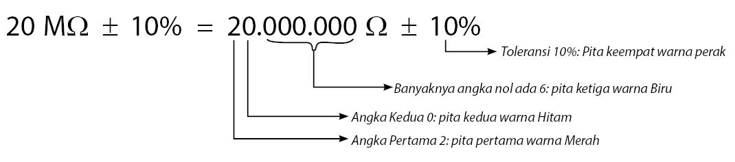 Kode Huruf pada Rresistor