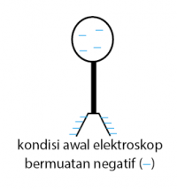 Elektroskop Konduski