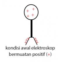 Elektroskop Konduksi Positif