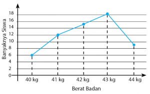 Penyajian data diagram lingkaran batang garis diagram garis ccuart Gallery