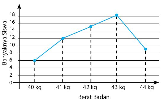 penyajian data dalam bentuk diagram garis
