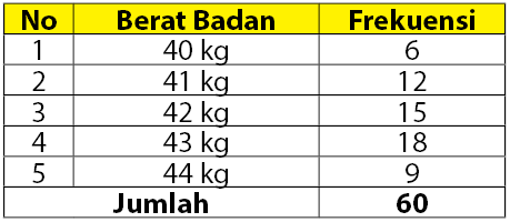Penyajian Data Diagram Lingkaran Batang Garis
