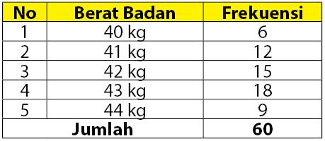 penyajian data dalam tabel