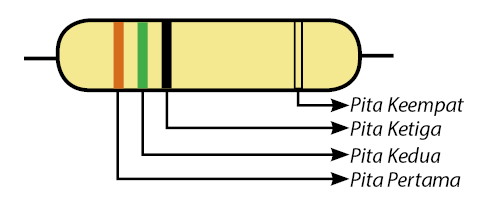 Contoh Resistor dengan Kode Warna