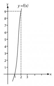 cara menggambar grafik fungsi eksponen