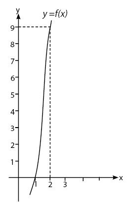 grafik eksponen
