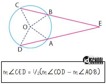 Sudut Antara Dua Tali Busur yang Berpotongan di Luar Lingkaran