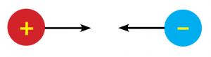 benda bermuatan listrik berbeda jenis akan tolak menolak