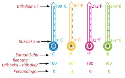 Skala Termometer