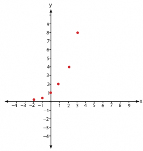 cara menggambar grafk fungsi eksponen