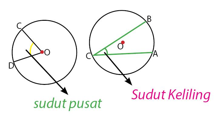 sudut pusat sudut keliling