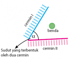 sifat-sifat cermin datar