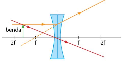 Pembentukan Bayangan pada Lensa Cekung