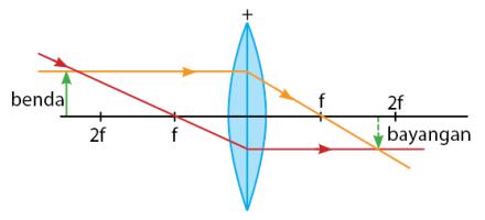 Sifat Lensa Cembung dalam Pembentukan Bayangan