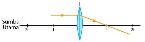 Sifat Lensa Cembung dan Cekung dalam Pembentukan Bayangan