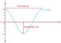 Persamaan Umum Fungsi Trigonometri Cosinus