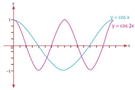 Grafik fungsi cosinus y = cos 2x