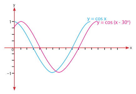 Grafik Fungsi Cosinus y =cos (x - 30)