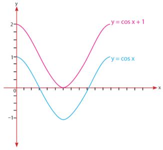 Grafik Fungsi Cosinus y = cos x + 1