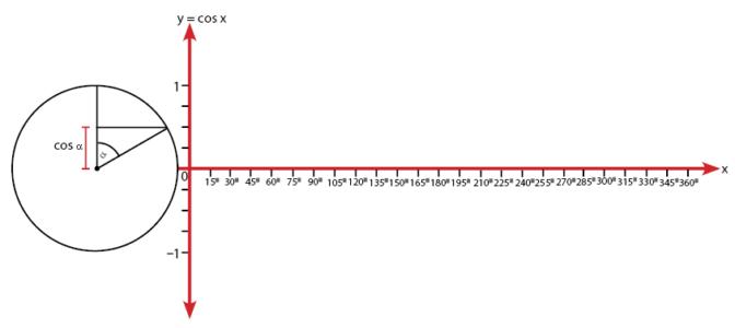 Cara menggambar grafik fungsi trigonometri y cos x y 2 cos x cara menggambar grafik fungsi trigonometri y cos x y 2 cos x ccuart Gallery