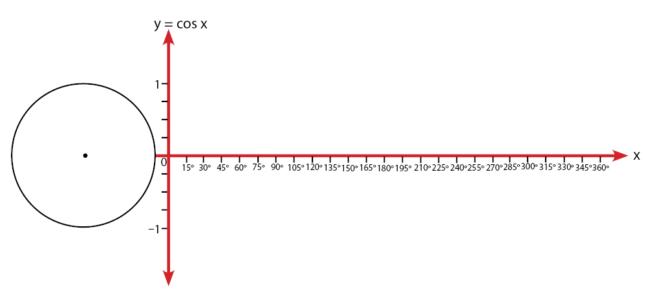 Cara Membuat Grafik Cosinus