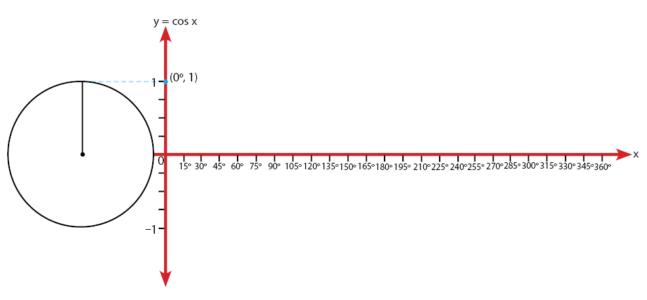 Cara menggambar grafik fungsi trigonometri y cos x y 2 cos x grafik cosinus ccuart Gallery
