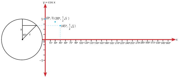 Cara Menggambar Grafik Fungsi y = cos x Memakai Lingkaran