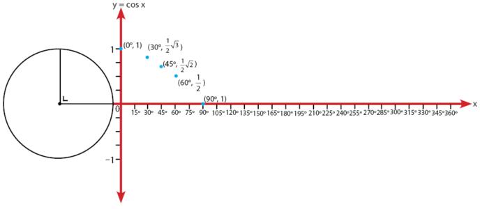 Grafik Fungsi y= cos x