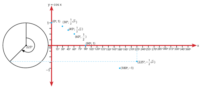 Cara Menggambar Grafik Fungsi y = cos x