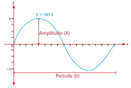 Persamaan Umum Fungsi Trigonometri