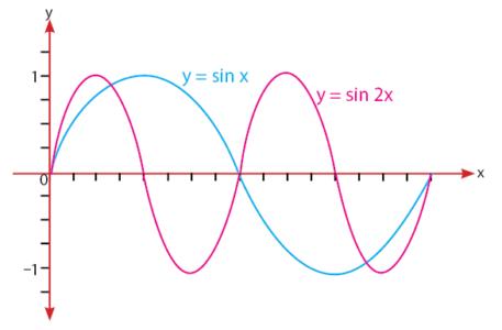 Grafik y = sin x dan y = sin 2x