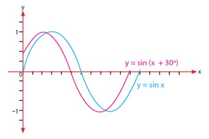 Grafik Fungsi Sinus y = sin (x+30)