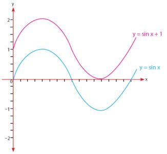 Grafik y = sin x dan y = sin x + 1