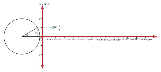 Cara Membuat Grafik Sinus
