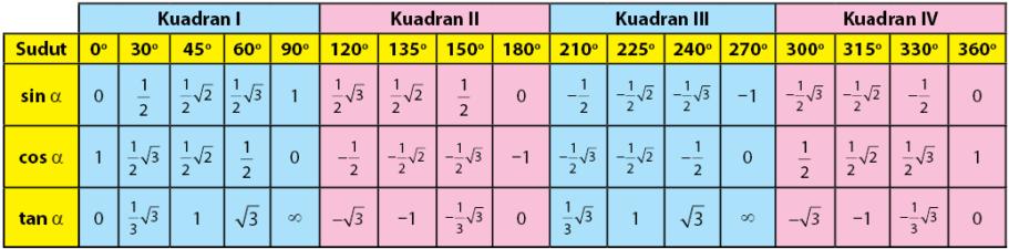 Nilai Sudut Istimewa Fungsi Trigonometri dalam Derajat