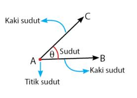 Fungsi trigonometri dan sudut istimewa pada trigonometri fungsi trigonometri ccuart Gallery